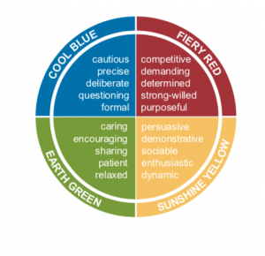 LifeForward Insights colour wheel