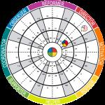 LifeForward Insights wheel 3