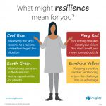 What migh Resilience means to you