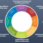 Insights Transformational Leadership